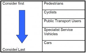 Hierarchy of users - Manual for Streets