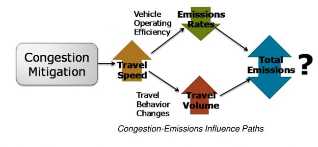 "Bigazzi, Alexander York, ""Trafc Congestion Mitigation as an Emissions Reduction Strategy"" (2011). Dissertations and Teses. Paper 131. 10.15760/etd.131"